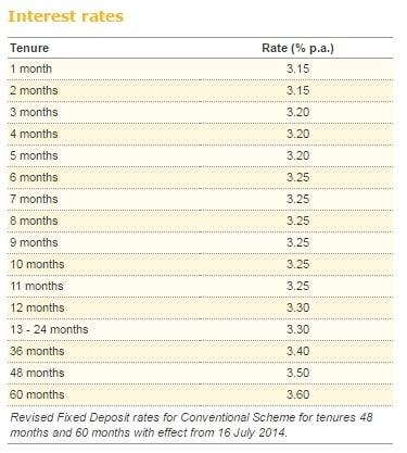 Fixed Deposit Rates in Malaysia