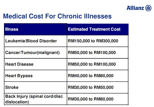 Medical Costs for Chronic Illnesses in Malaysia