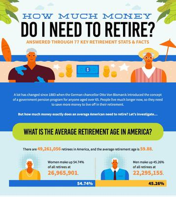 77 Key Retirement Stats and Facts