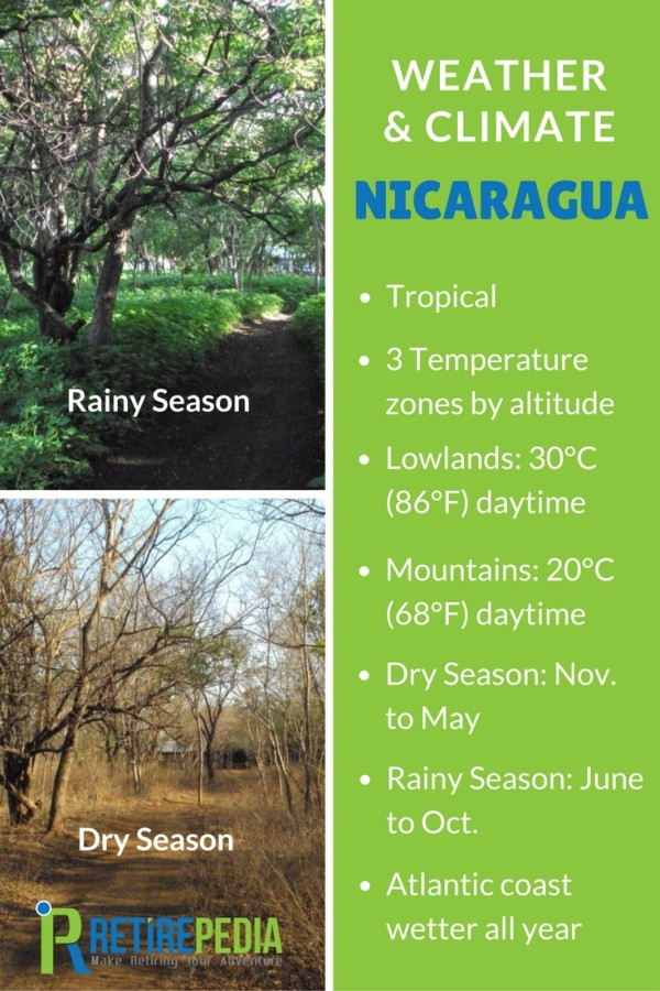 Climate and weather in Nicaragua - Summary