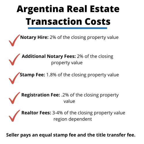 A picture of Argentina real estate transaction costs with checkmarks next to the fees.