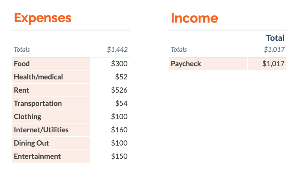 A sample budget for living in Croatia with common expenses and income.