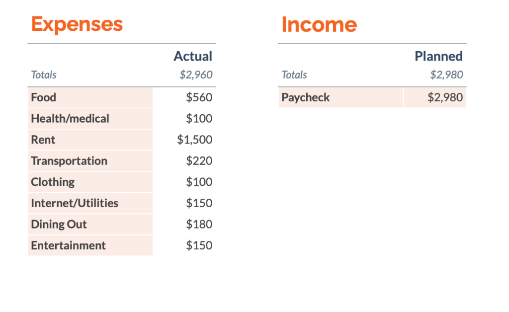 A sample budget for living in New Zealand including common expenses and average monthly pay.