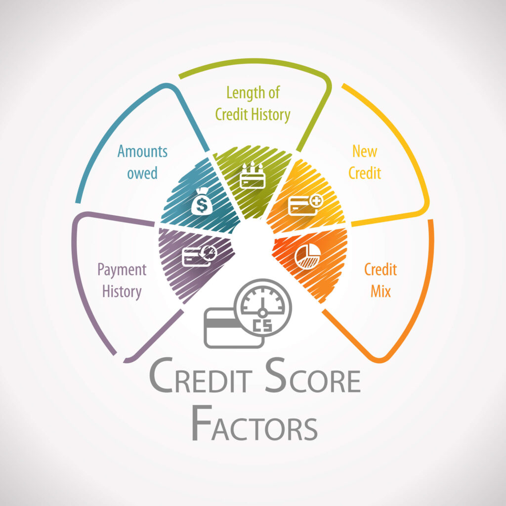 An illustration showing a list of factors that affect your credit score including repayments owed, amounts owed, credit mix, length of credit history and new credit
