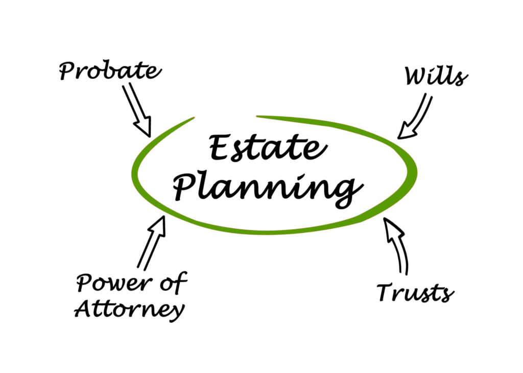 An illustration showing that power of attorney, probate, trusts, and wills are all linked to estate planning